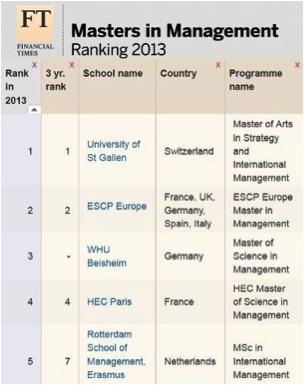 ESCP Europe заняла ведущие позиции в рейтинге Financial Times 2013 Masters in Management